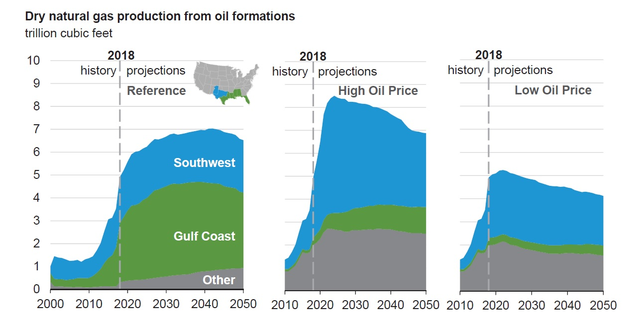 Annual Energy Outlook 2019 | Gas Compression Magazine