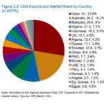 Export and market share by country